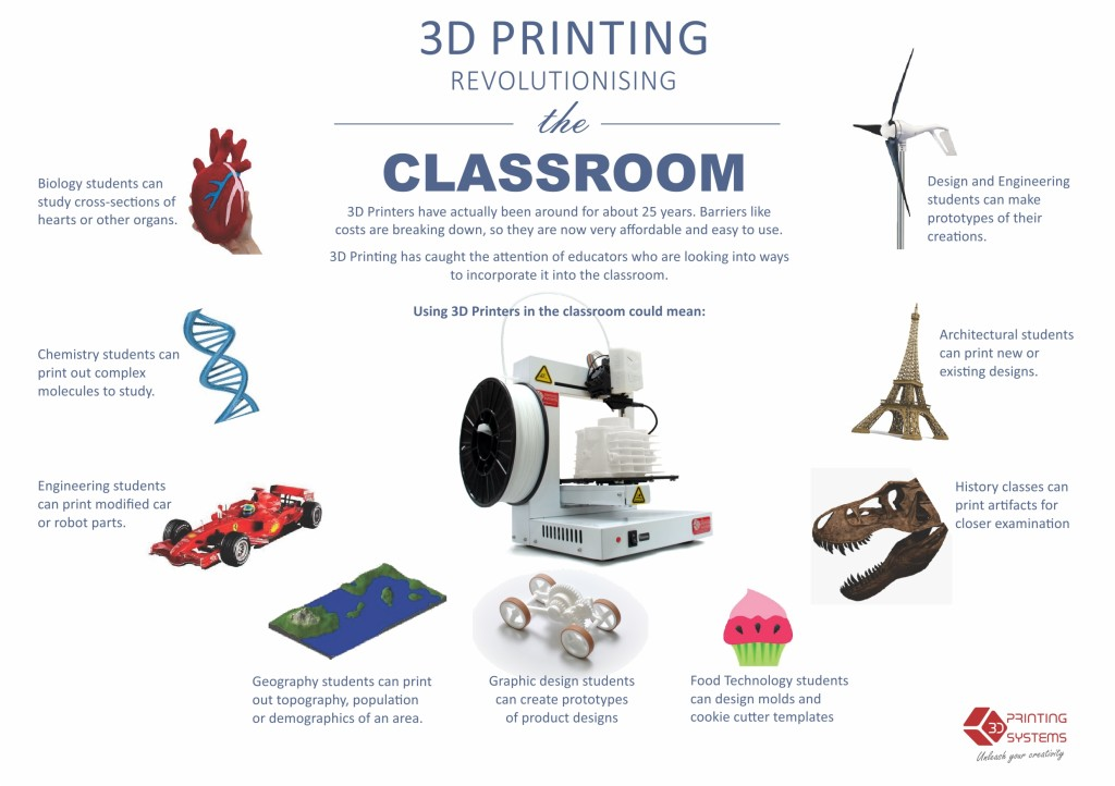 Education - 3D Printing Systems South Africa